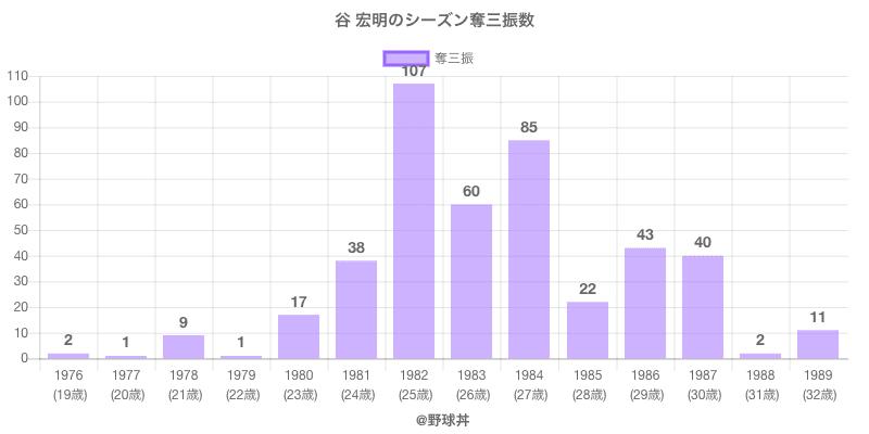 #谷 宏明のシーズン奪三振数