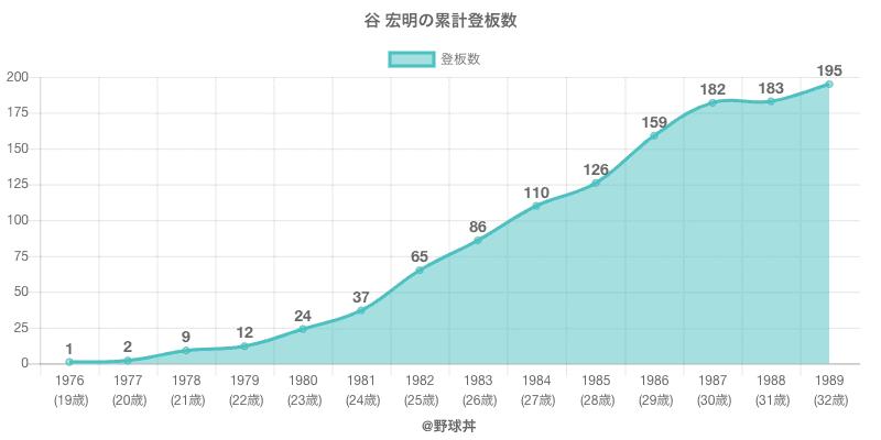 #谷 宏明の累計登板数