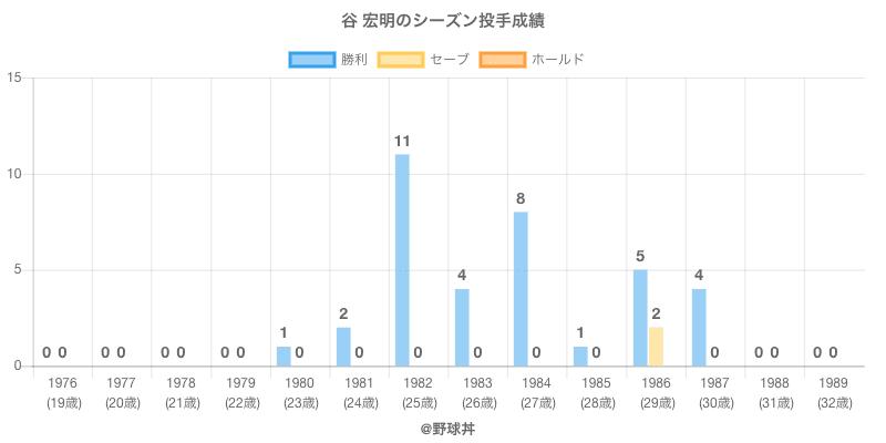 #谷 宏明のシーズン投手成績