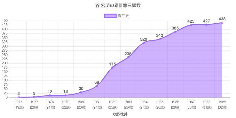 #谷 宏明の累計奪三振数