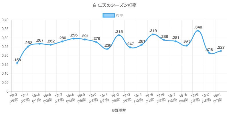 白 仁天のシーズン打率