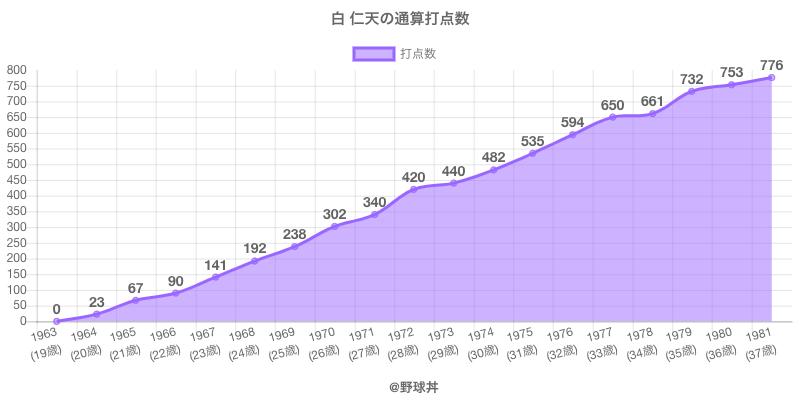 #白 仁天の通算打点数