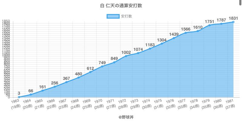 #白 仁天の通算安打数