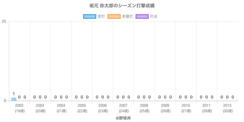 #坂元 弥太郎のシーズン打撃成績