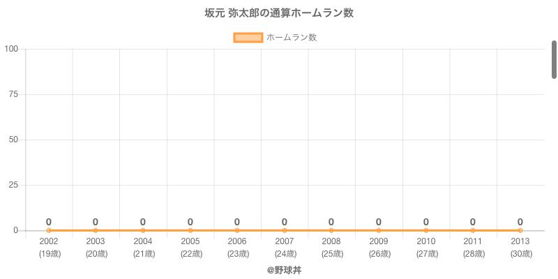 #坂元 弥太郎の通算ホームラン数