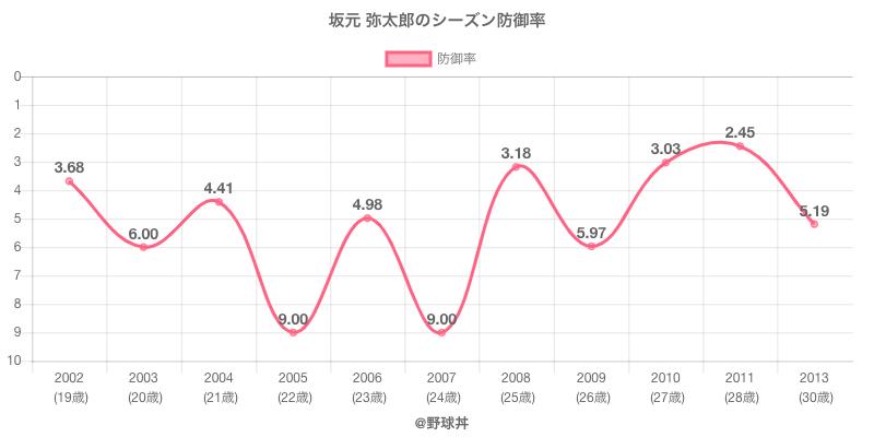 坂元 弥太郎のシーズン防御率
