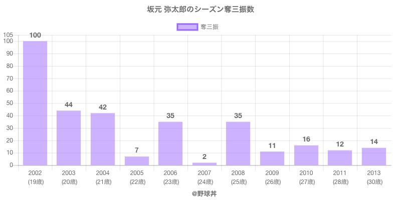 #坂元 弥太郎のシーズン奪三振数