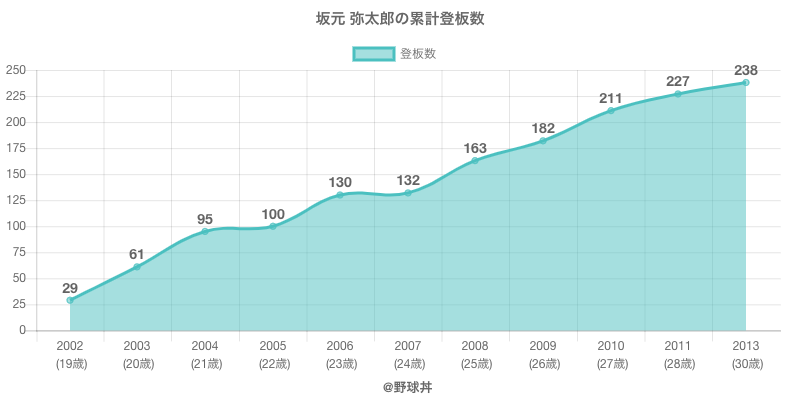 #坂元 弥太郎の累計登板数