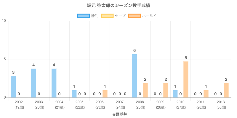 #坂元 弥太郎のシーズン投手成績