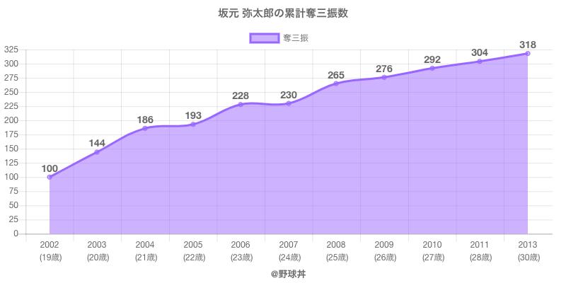 #坂元 弥太郎の累計奪三振数