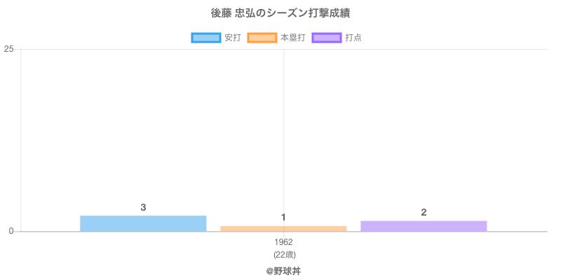 #後藤 忠弘のシーズン打撃成績