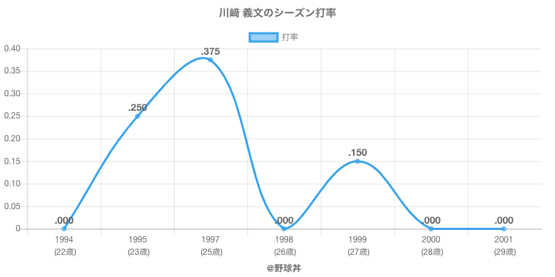 川﨑 義文のシーズン打率
