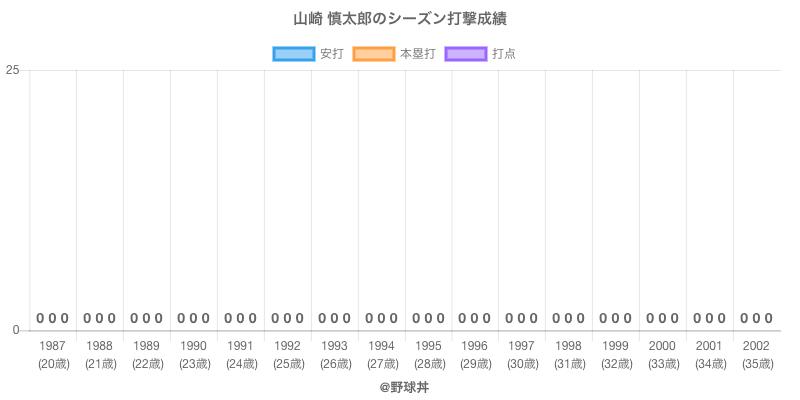 #山崎 慎太郎のシーズン打撃成績