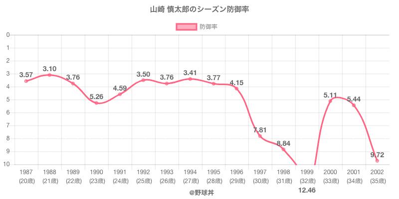 山崎 慎太郎のシーズン防御率