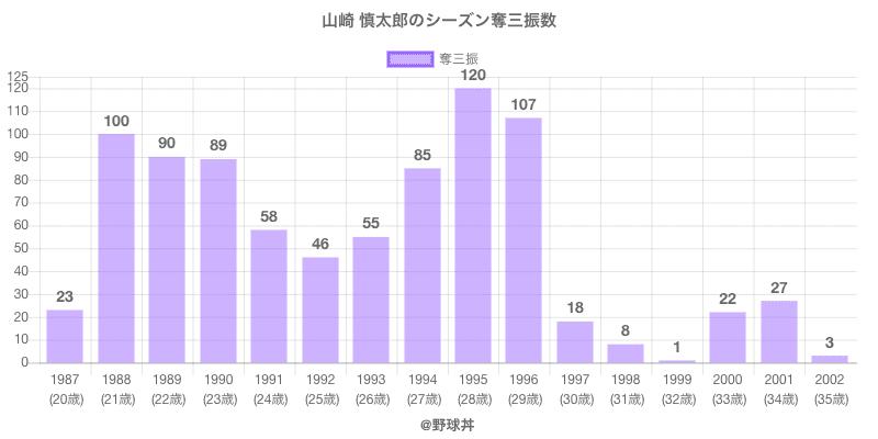 #山崎 慎太郎のシーズン奪三振数