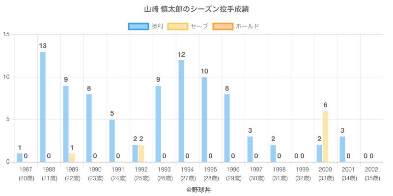 #山崎 慎太郎のシーズン投手成績