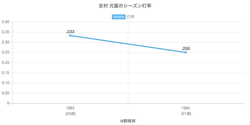 吉村 元富のシーズン打率