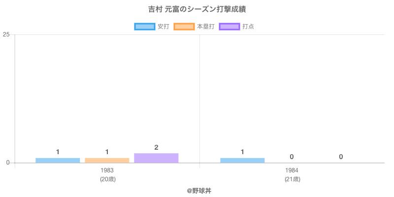 #吉村 元富のシーズン打撃成績