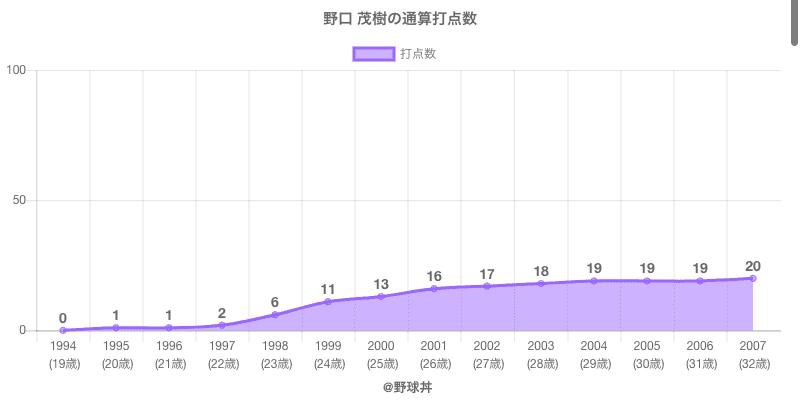 #野口 茂樹の通算打点数