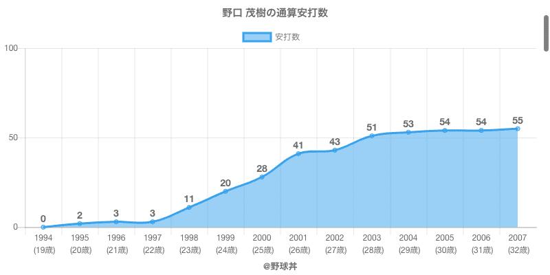 #野口 茂樹の通算安打数