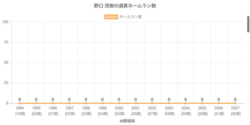 #野口 茂樹の通算ホームラン数