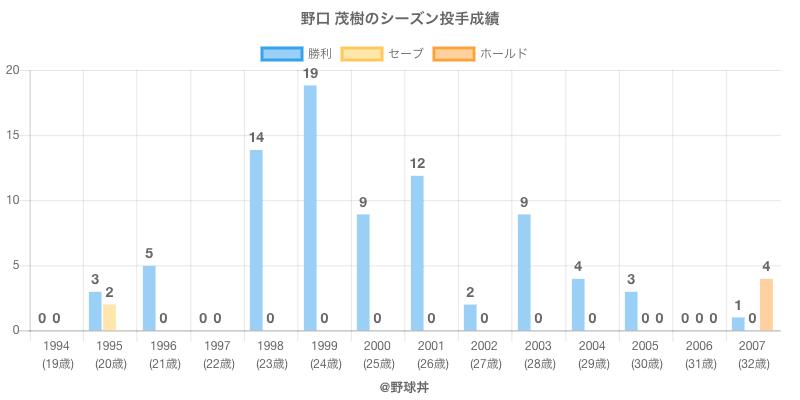 #野口 茂樹のシーズン投手成績
