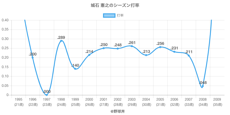 城石 憲之のシーズン打率