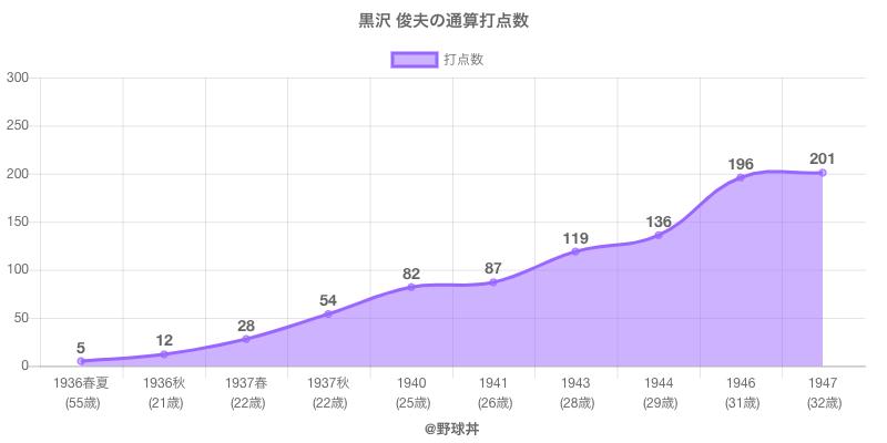 #黒沢 俊夫の通算打点数