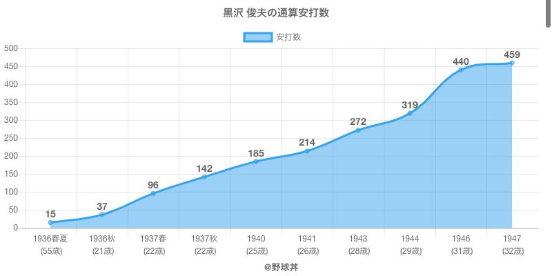 #黒沢 俊夫の通算安打数