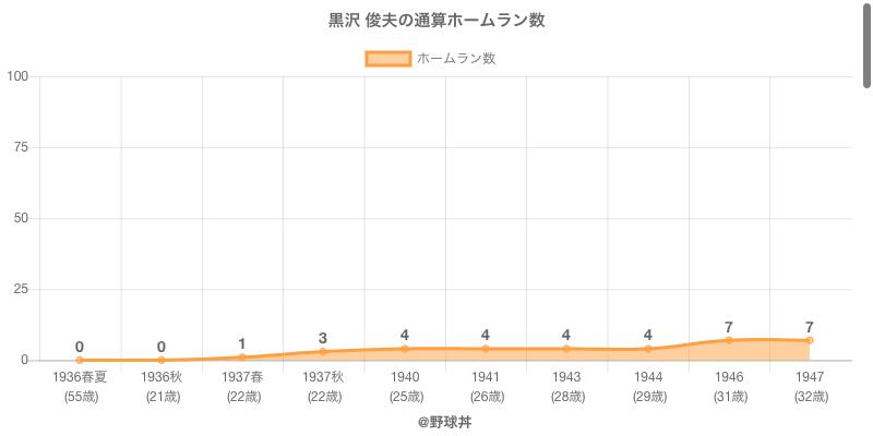 #黒沢 俊夫の通算ホームラン数