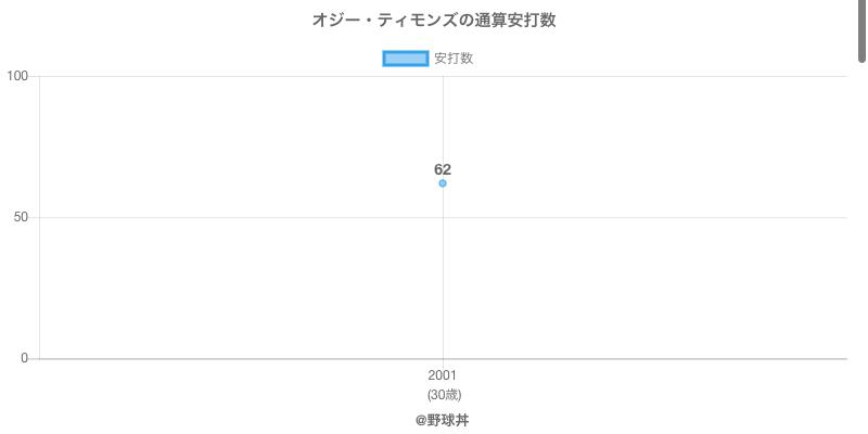 #オジー・ティモンズの通算安打数