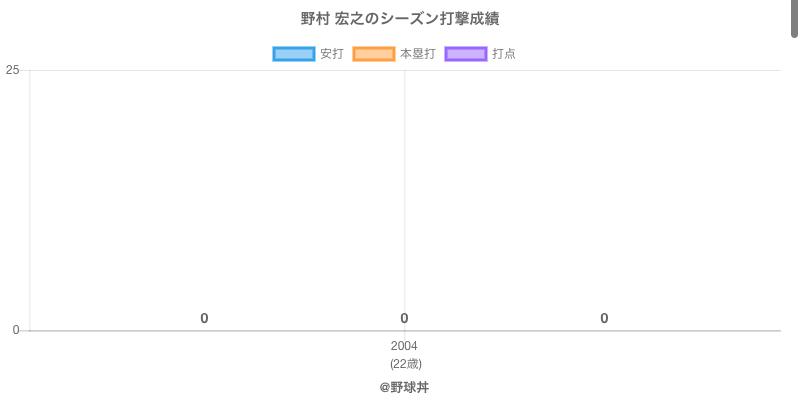 #野村 宏之のシーズン打撃成績