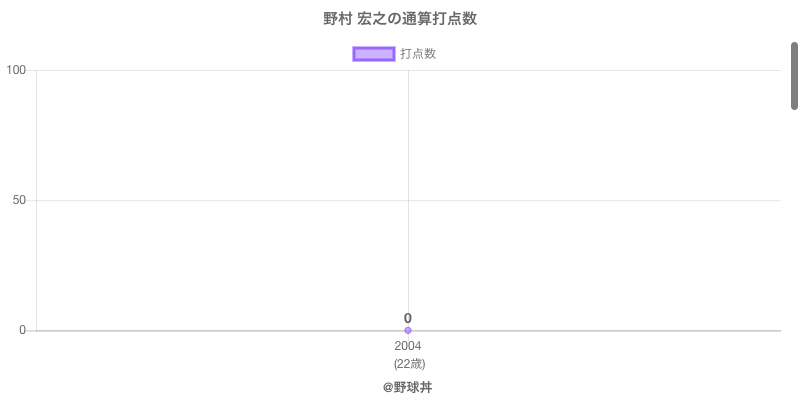 #野村 宏之の通算打点数