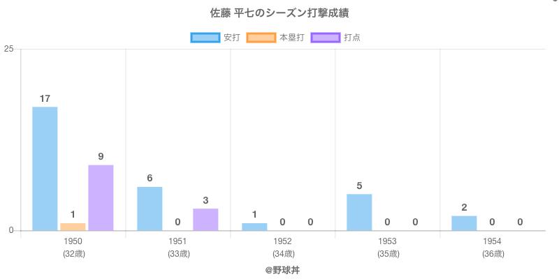 #佐藤 平七のシーズン打撃成績