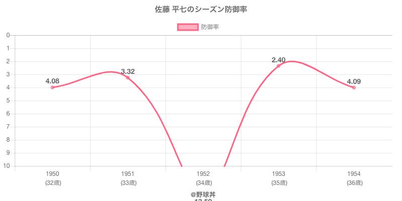 佐藤 平七のシーズン防御率