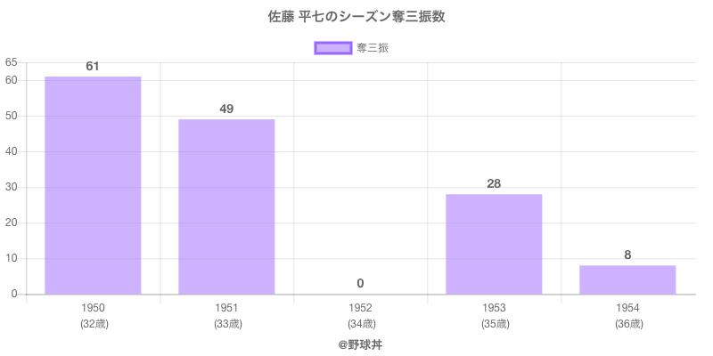 #佐藤 平七のシーズン奪三振数