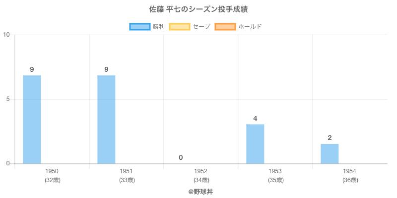 #佐藤 平七のシーズン投手成績