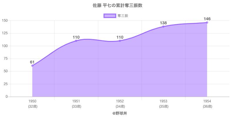 #佐藤 平七の累計奪三振数