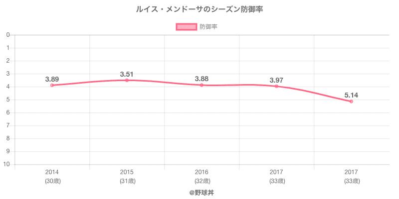 ルイス・メンドーサのシーズン防御率