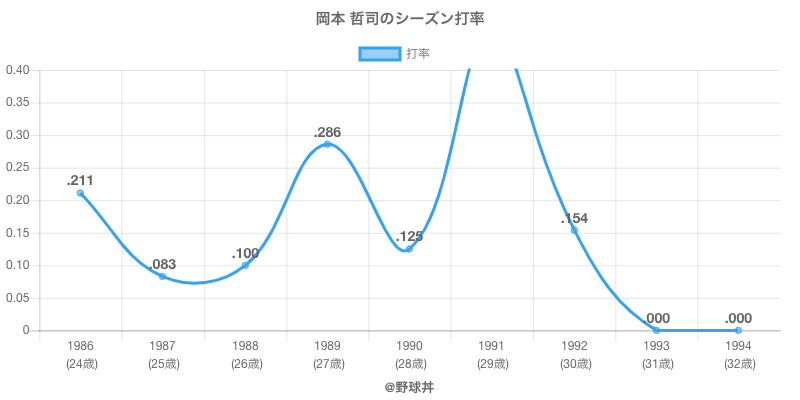 岡本 哲司のシーズン打率