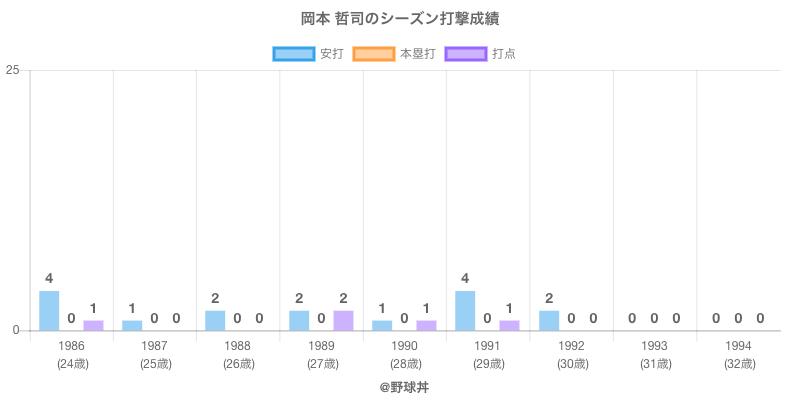 #岡本 哲司のシーズン打撃成績