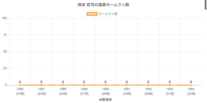 #岡本 哲司の通算ホームラン数