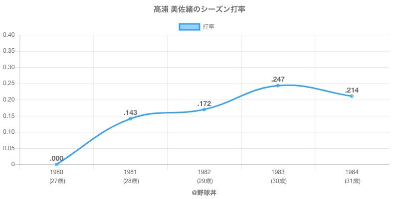 高浦 美佐緒のシーズン打率