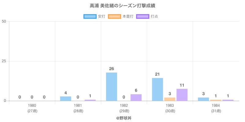 #高浦 美佐緒のシーズン打撃成績