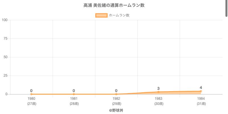 #高浦 美佐緒の通算ホームラン数