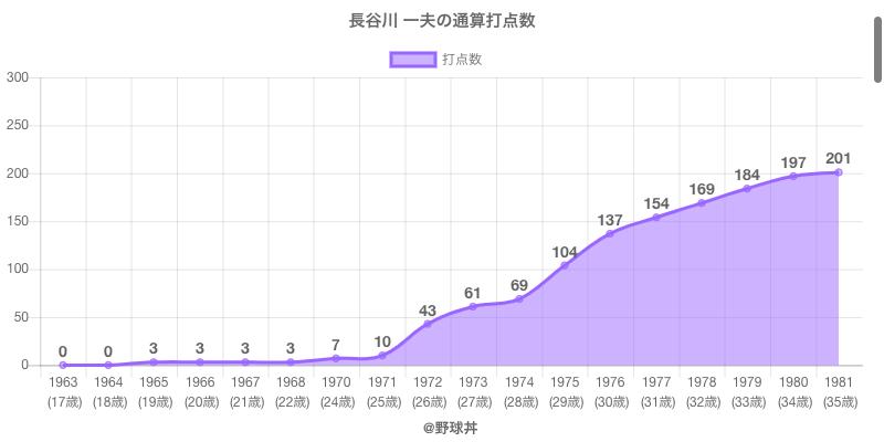 #長谷川 一夫の通算打点数