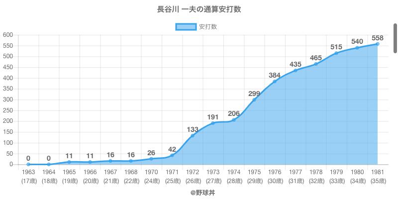 #長谷川 一夫の通算安打数