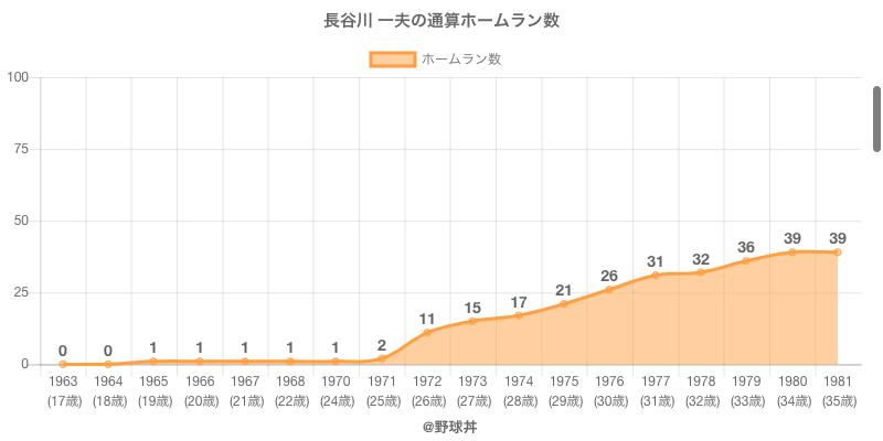 #長谷川 一夫の通算ホームラン数