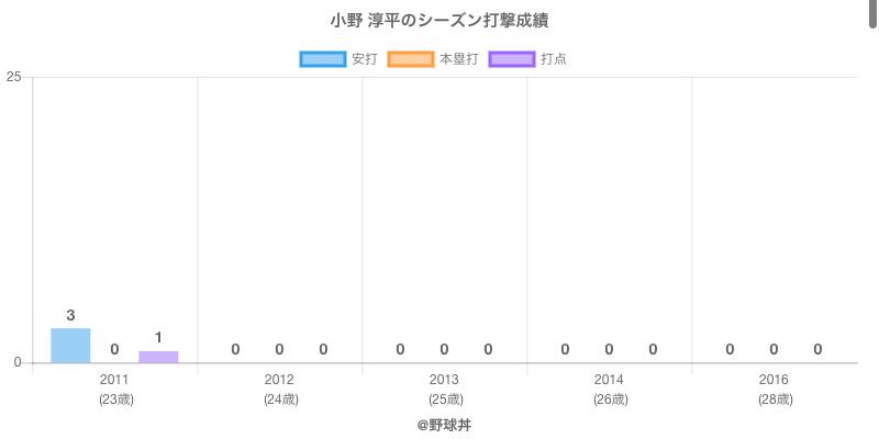 #小野 淳平のシーズン打撃成績