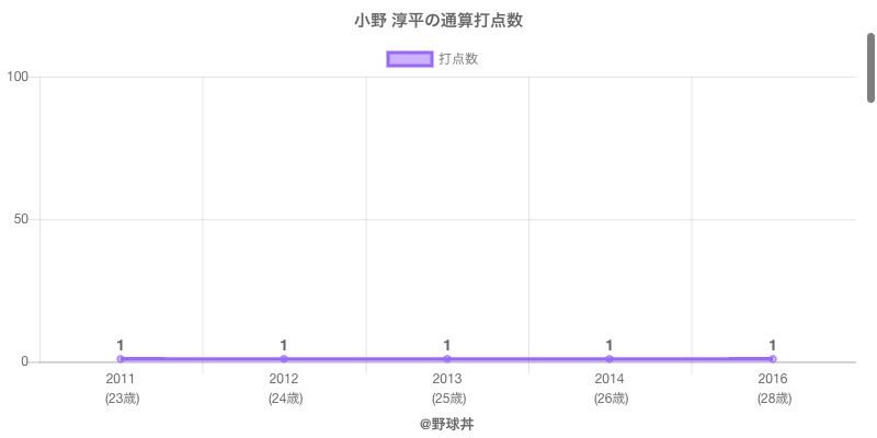 #小野 淳平の通算打点数